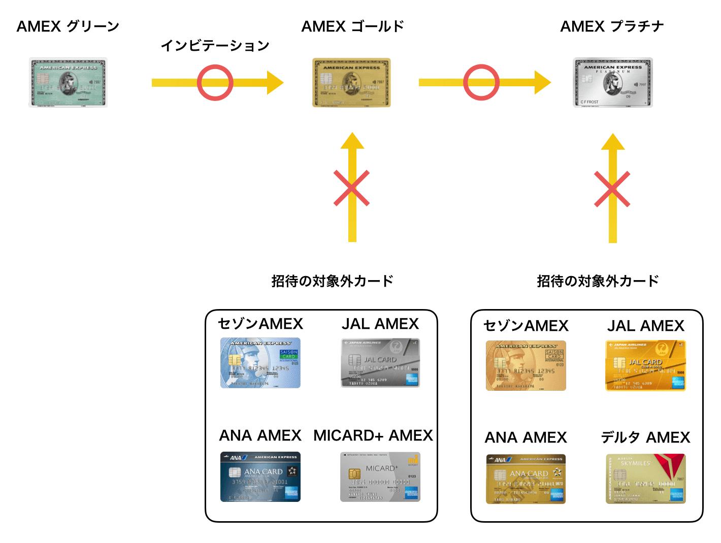 AMEXが付いたクレジットカードのインビテーションの例(2019年9月版)
