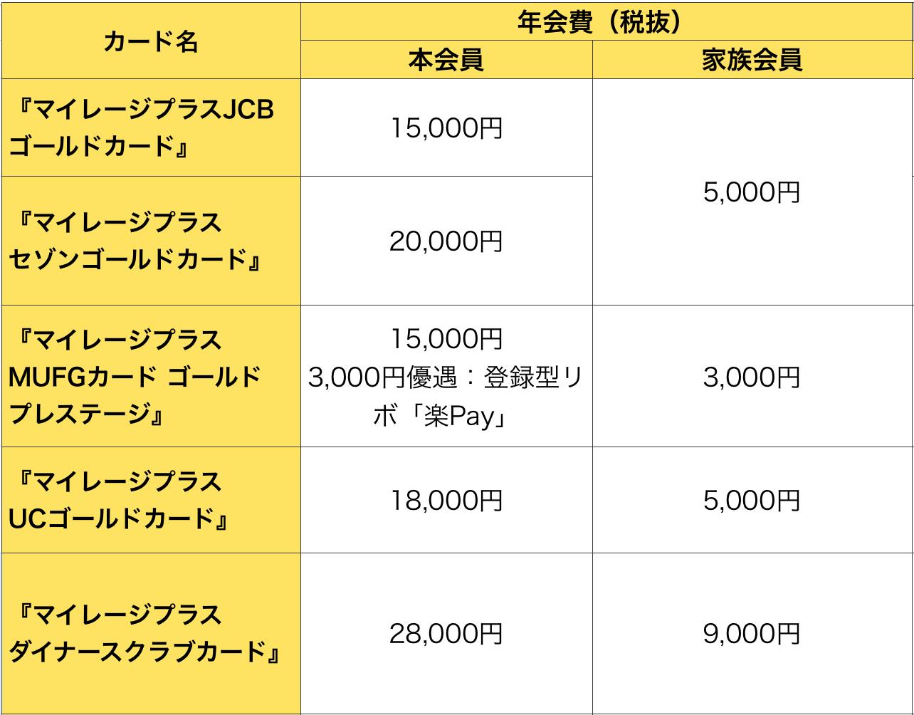 マイレージプラスゴールドカードの年会費比較(2019年7月3日版)