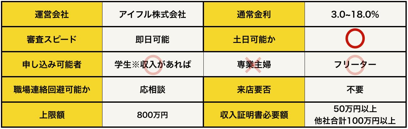 アイフル基本データ(2019年8月版)