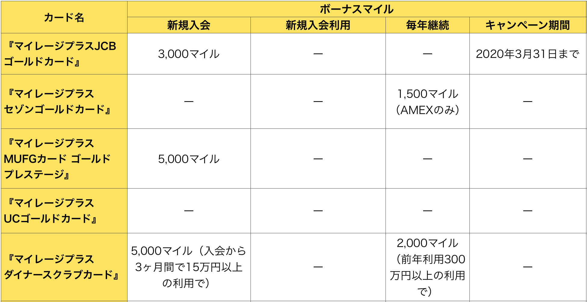 マイレージプラスゴールドカード ボーナスマイルの比較(2019年5月16日版)