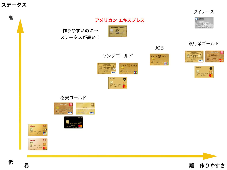 ゴールドカードのステータスを図解(2019年5月版)