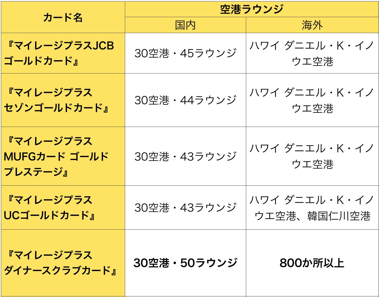 マイレージプラスのゴールドカードで利用できる空港ラウンジ(2019年6月14日版)