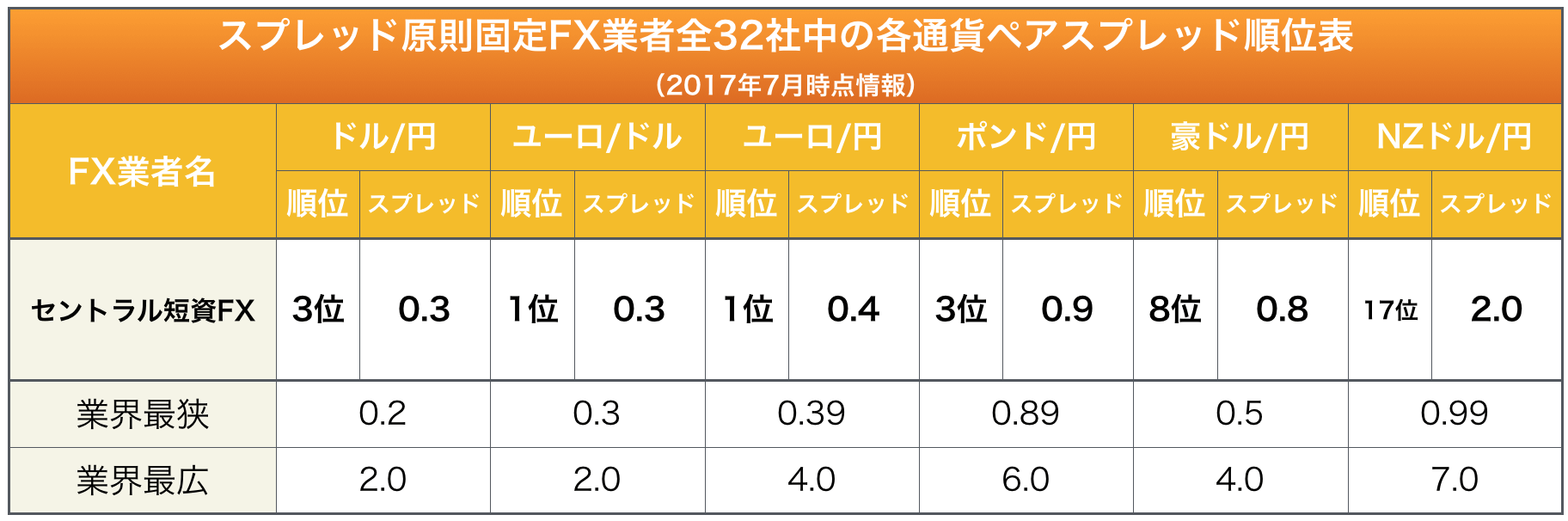 セントラル短資FXの主要通貨ペアに於けるスプレッド