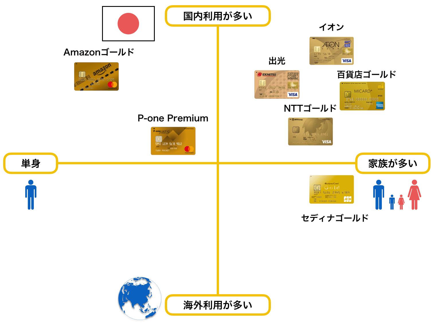 ゴールドカードのおすすめ 40代 ポジショニングマップ(2019年版)