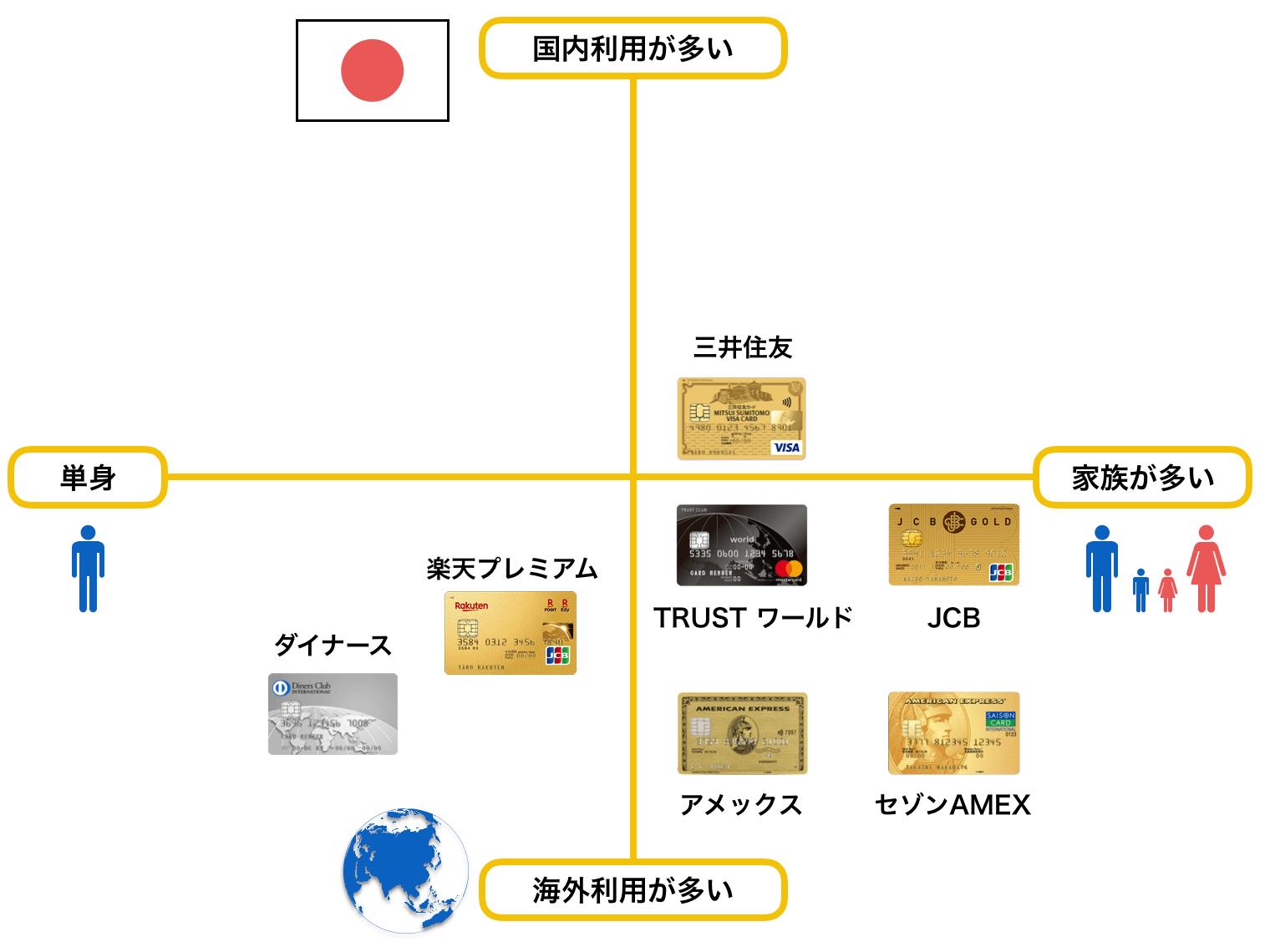 ゴールドカードのおすすめ 30代 ポジショニングマップ(2019年7月版)