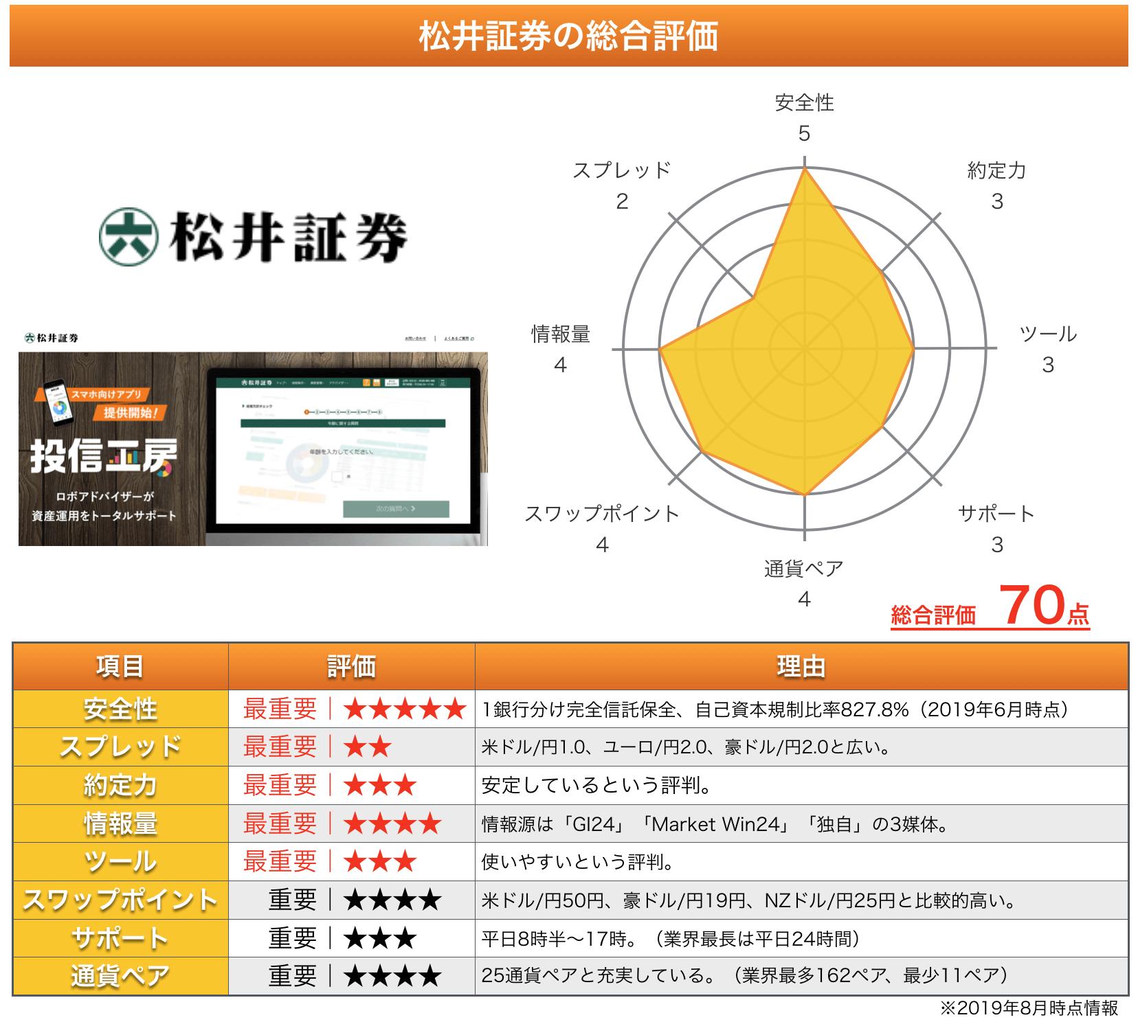 松井証券 評判