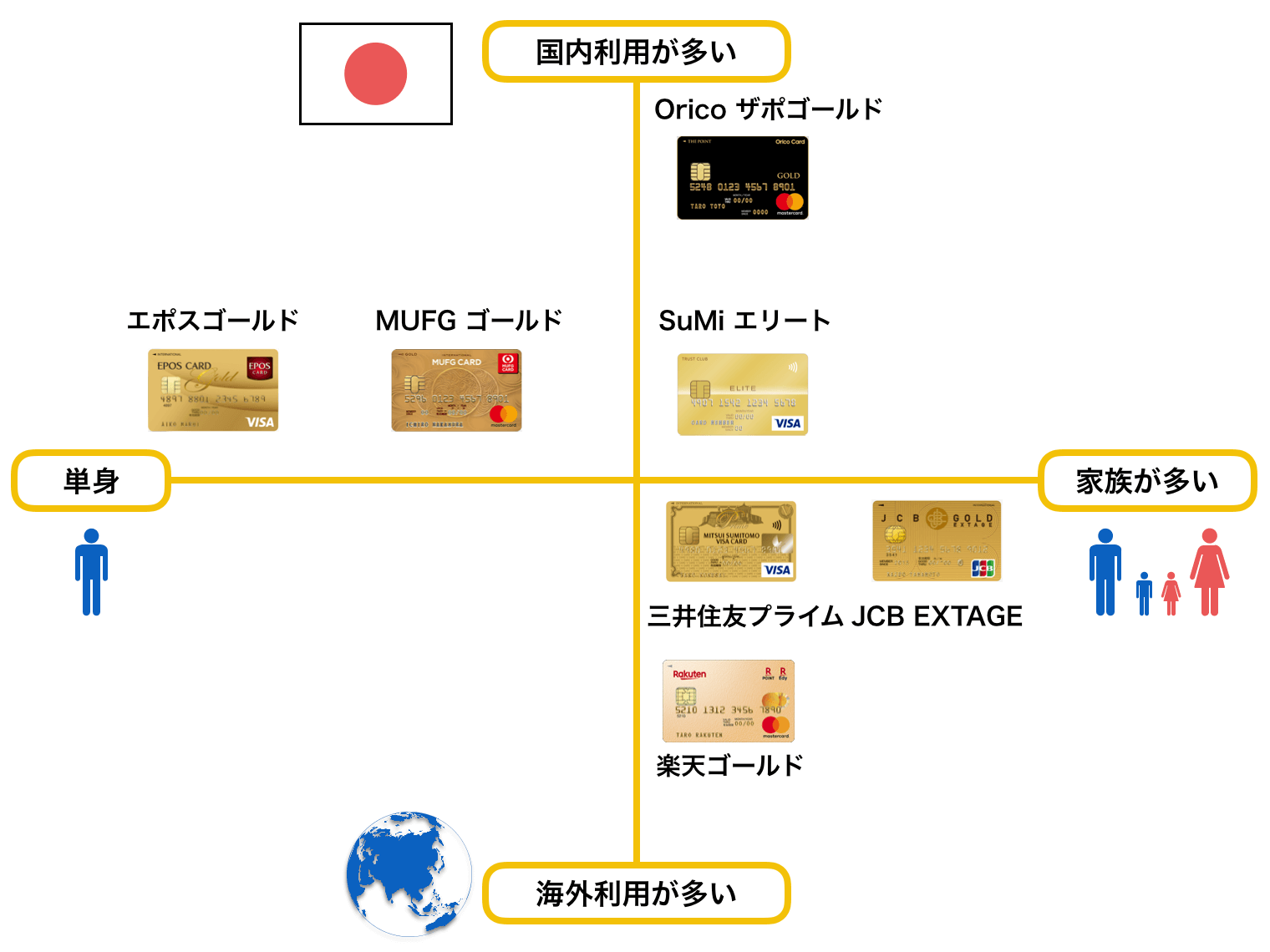 ゴールドカードのおすすめ 20代 ポジショニングマップ(2019年7月版)