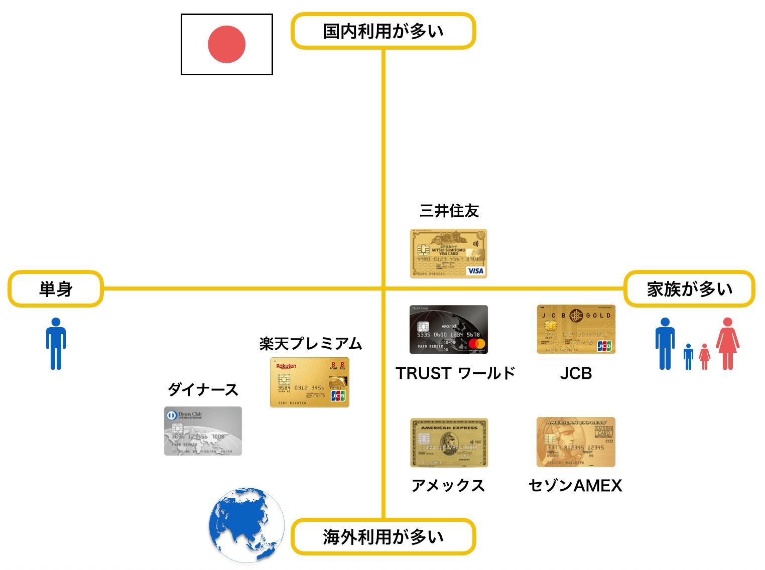 ゴールドカードのおすすめ 30代 ポジショニングマップ(2019年9月版)