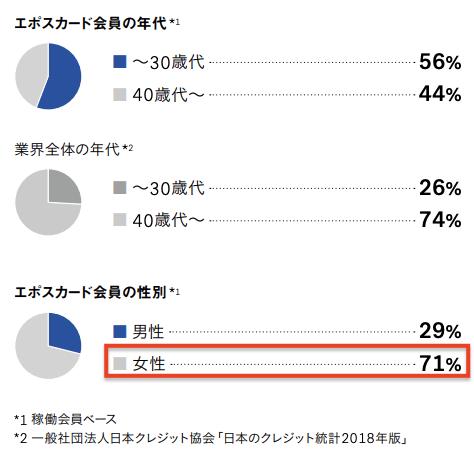 エポスカードの会員は70%以上が女性