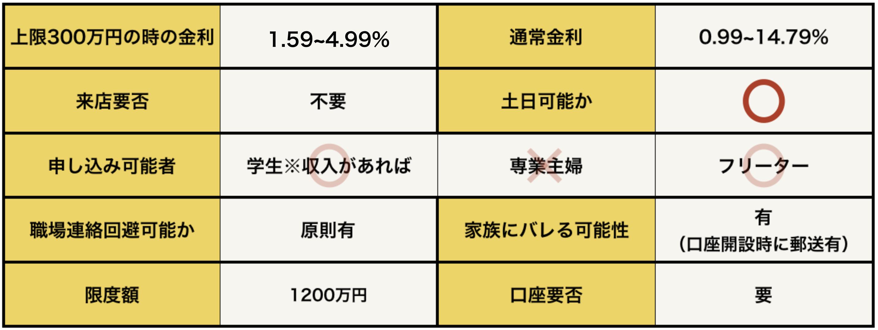 MRカードローンデータ(300万)