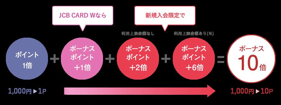 JCB CARD W/JCB CARD W plus L新規入会ポイント10倍キャンペーン