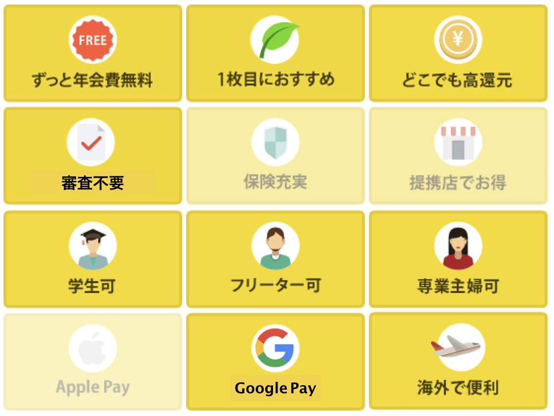 Sony Bank WALLETの評価アイコン
