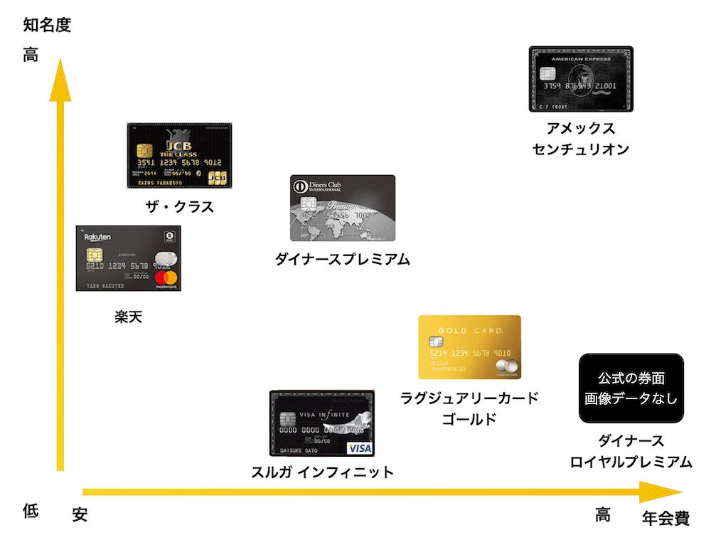 ブラックカードの知名度と年会費の相関図(2021年版)