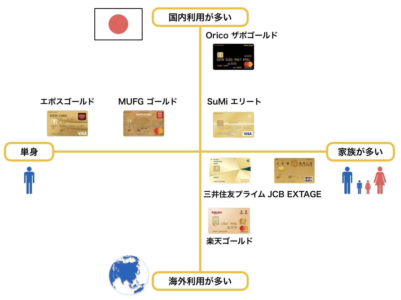 20代におすすめのゴールドカードポジショニングマップ(2020年2月版)