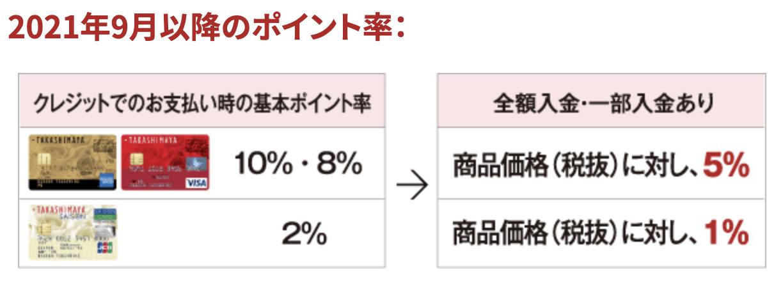2021年9月以降タカシマヤカードの利用の際に現金・商品券による全額入金・一部入金をされた際のポイント率