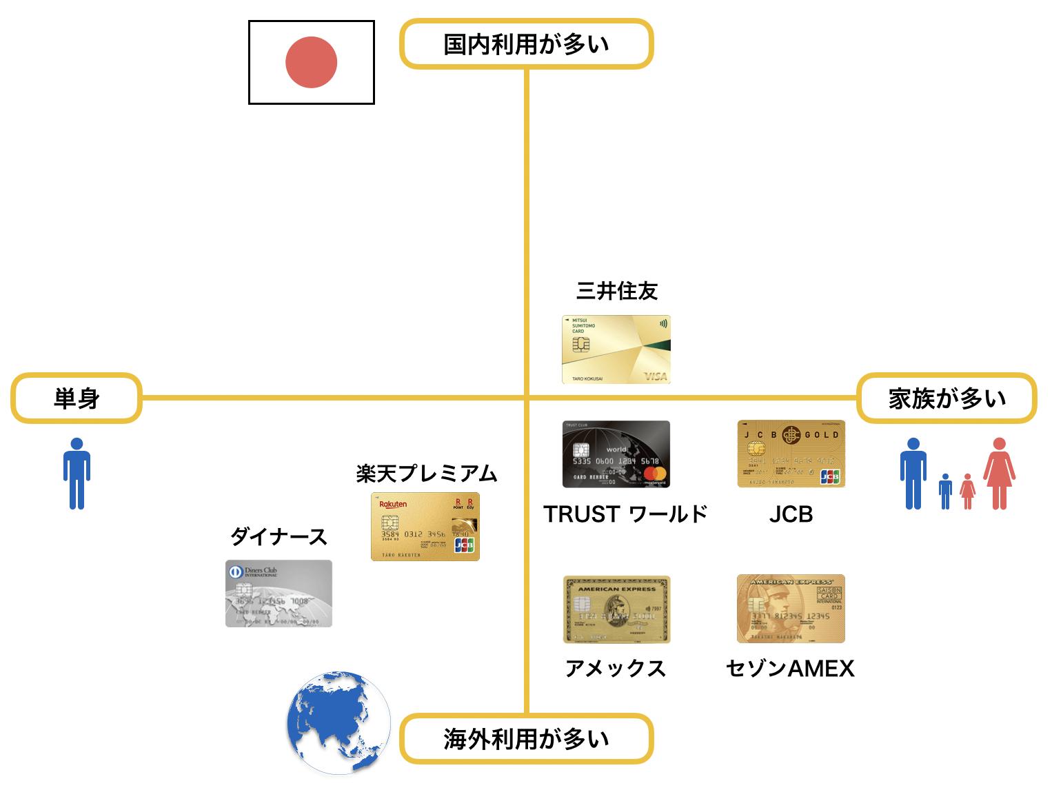 30代におすすめのゴールドカードポジショニングマップ(2020年2月版)