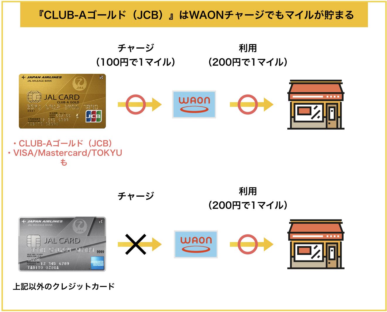JALカード JCB CLUB-AゴールドカードはWAONチャージでもマイルが貯まる(2020年3月版)