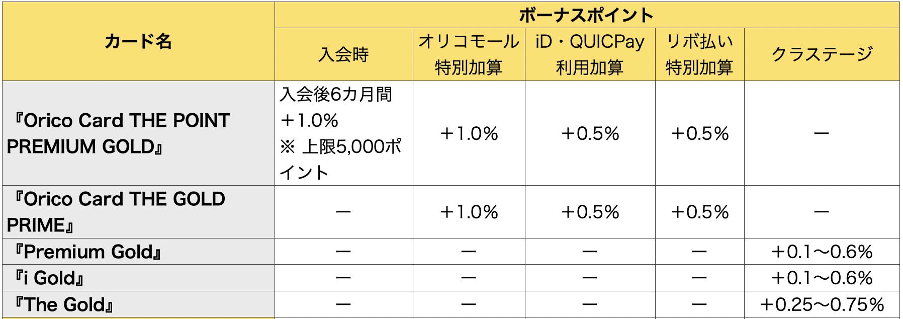 オリコゴールドカードボーナスポイントの比較