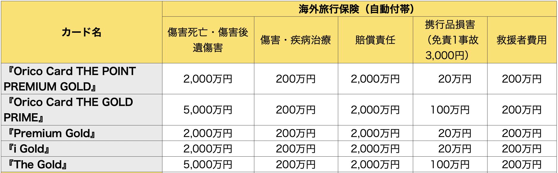 オリコゴールドカード海外旅行保険の比較