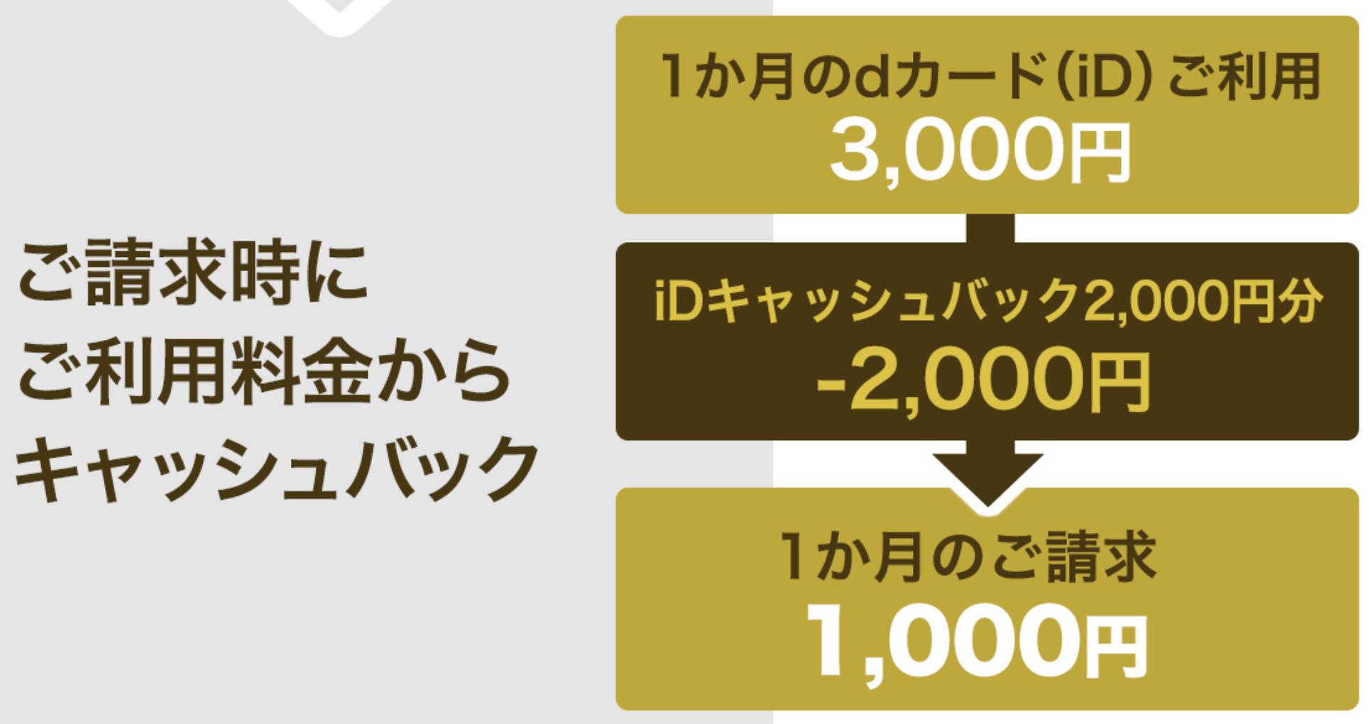dカード GOLD入会キャンペーンのiDキャッシュバックの図解
