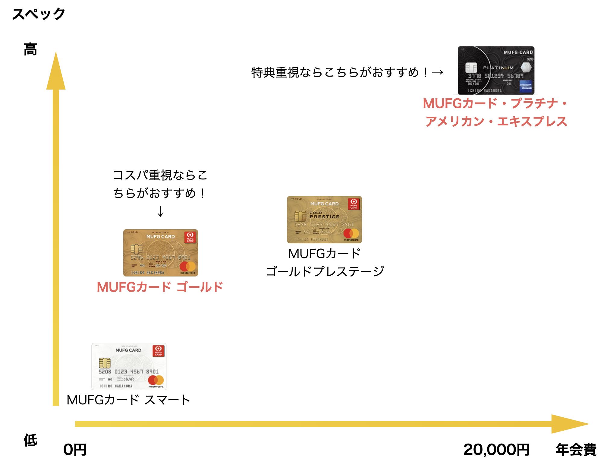 MUFGカードのスペックと年会費比較図(新Mastercardロゴ券面)