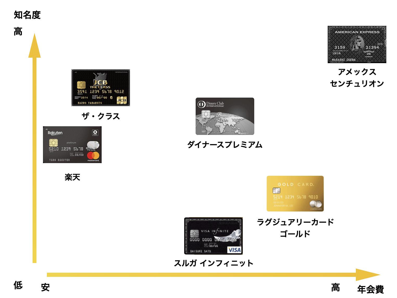 ブラックカードの知名度と年会費の相関図