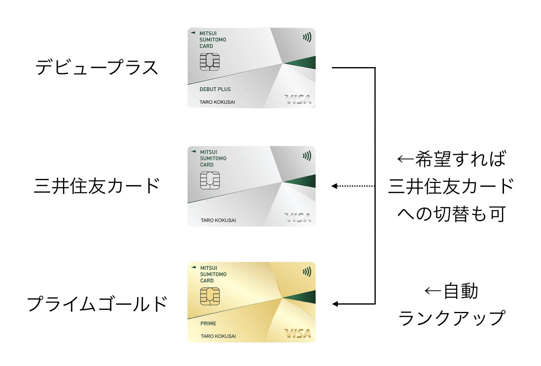 三井住友カード デビュープラスのランクアップ(2020年3月版)