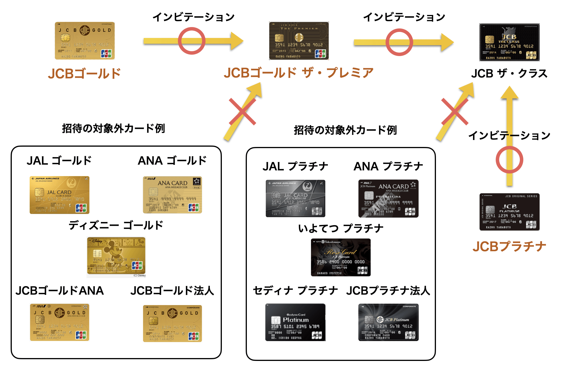JCBゴールド招待の対象カード・対象外カード(2020年版)