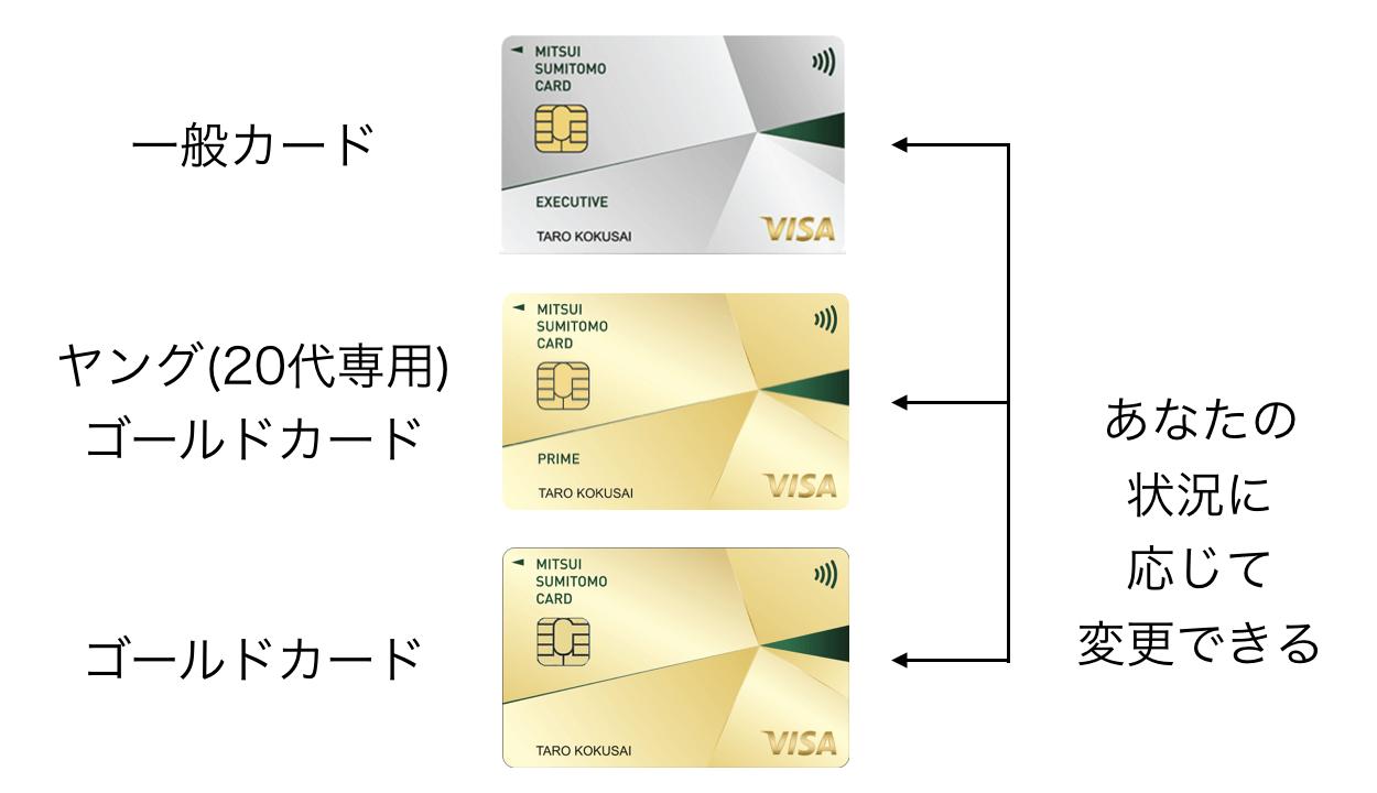 三井住友カード エグゼクティブのランクアップ(2020年3月版)