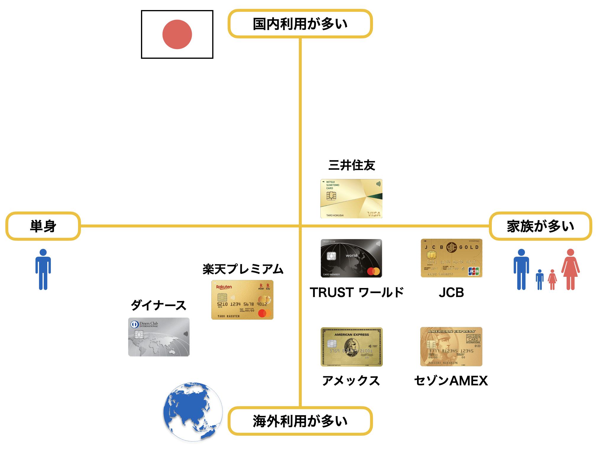 30代におすすめのゴールドカードポジショニングマップ(2020年12月版)