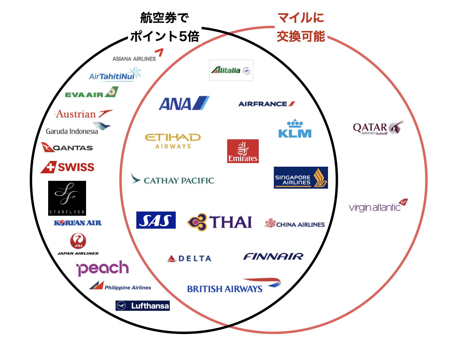 アメリカン・エキスプレス・スカイ・トラベラー・プレミア・カードでポイント5倍やマイルに交換できる航空会社(2020年4月版)