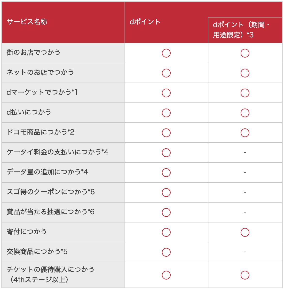dポイント(期間・用途限定)の制限比較図