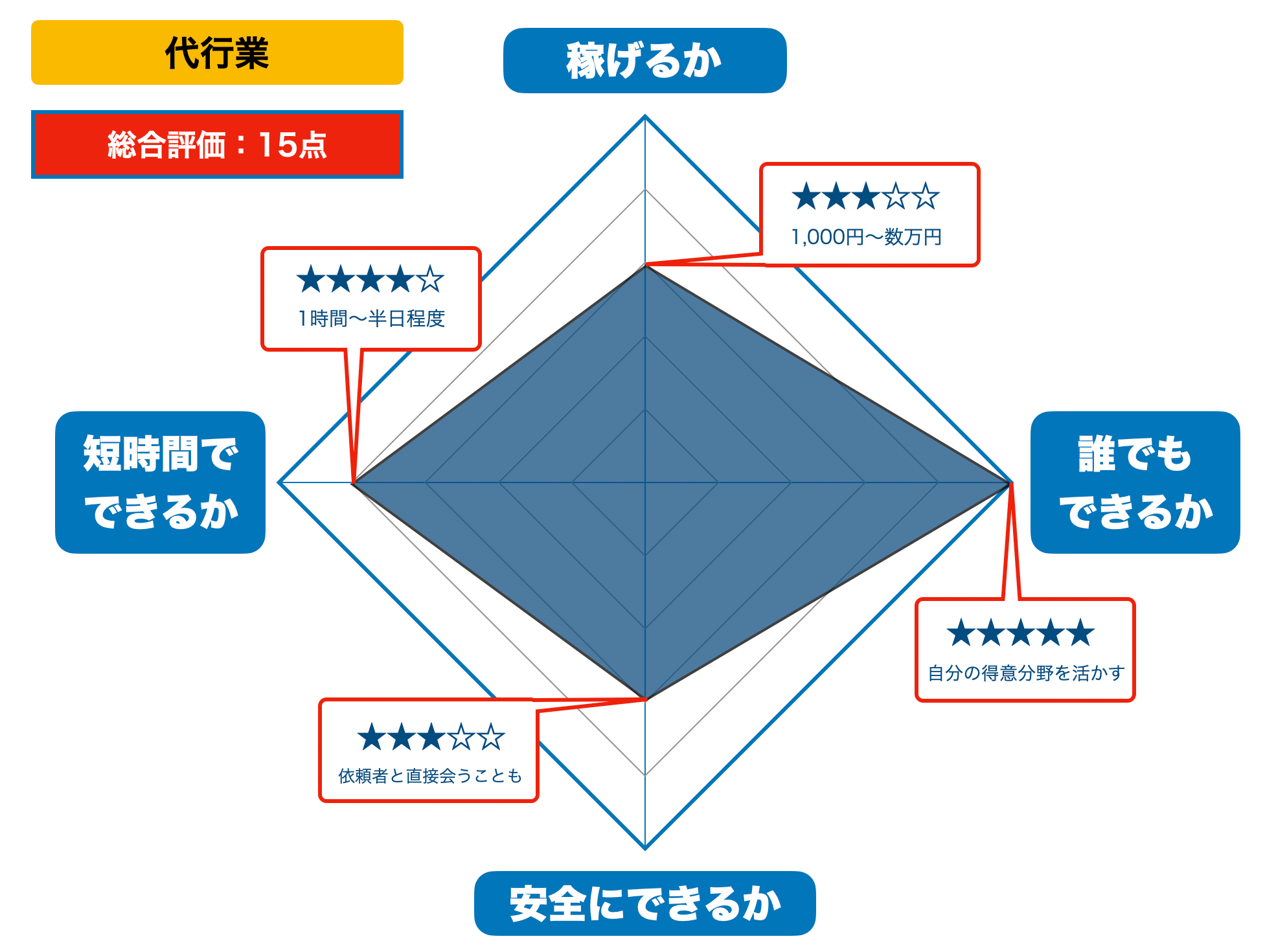 代行業の評価(2021年版)