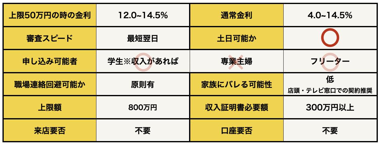 三井住友銀行カードローンの基本データ
