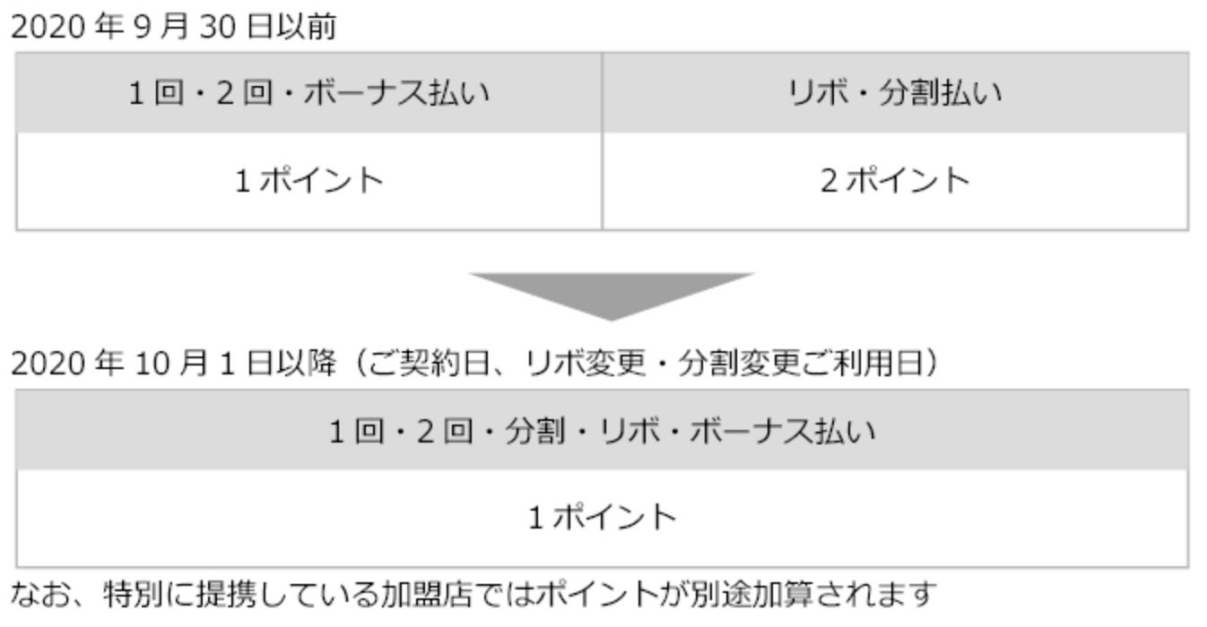 エポスカードのリボ・分割払い加算ポイント改定の案内