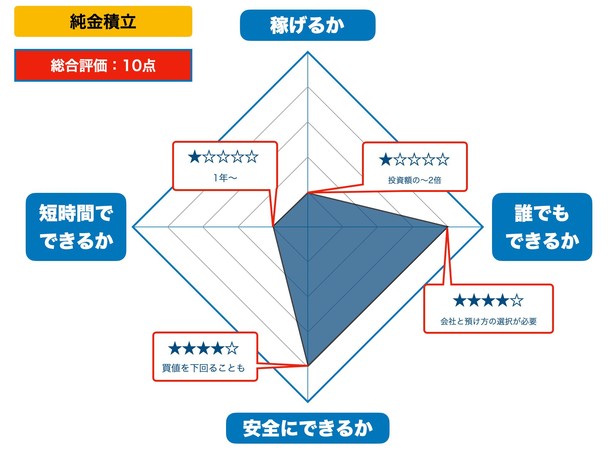 純金積立の評価(2021年版)