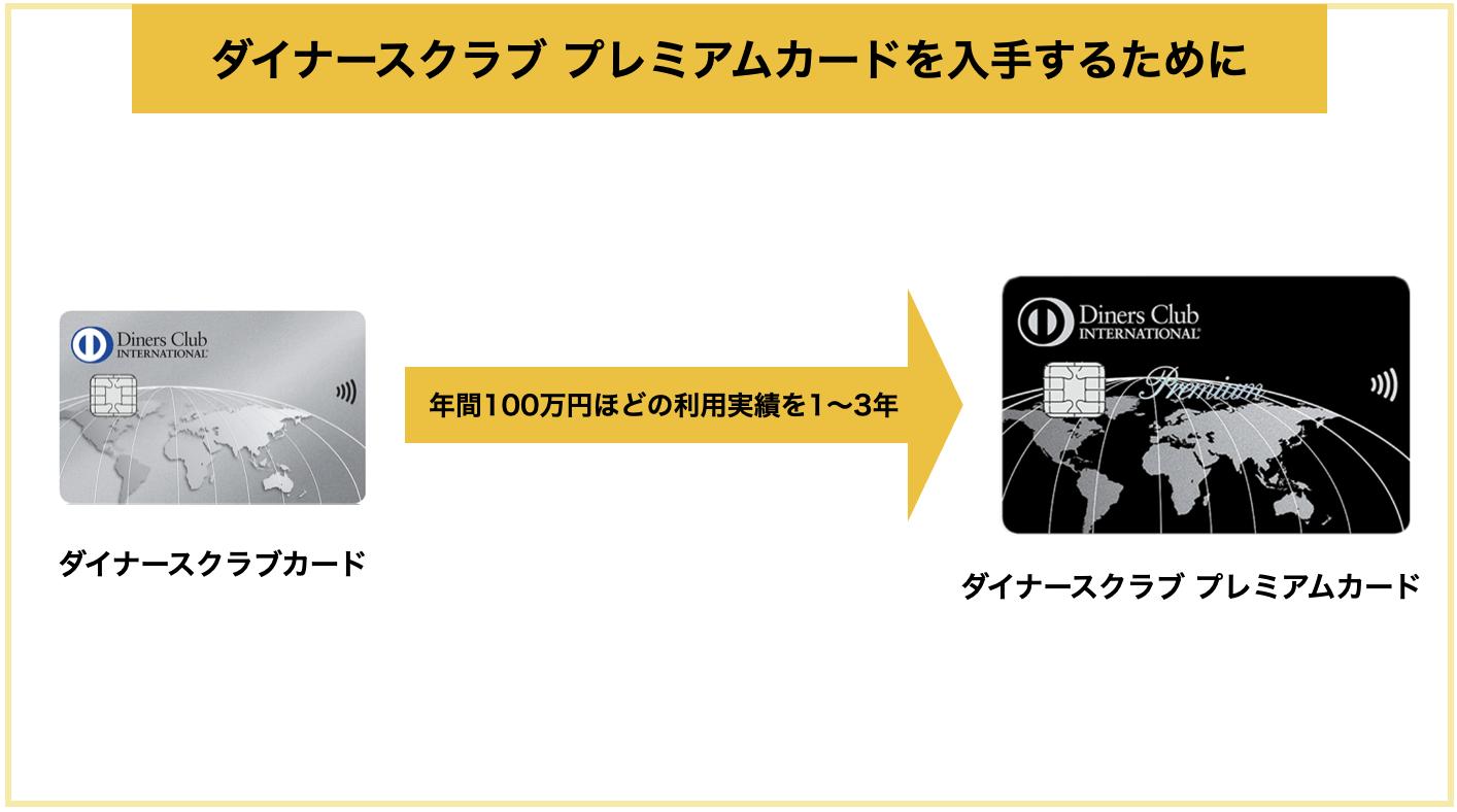 ダイナースクラブ プレミアムカードの入手方法(券面タッチ決済対応)