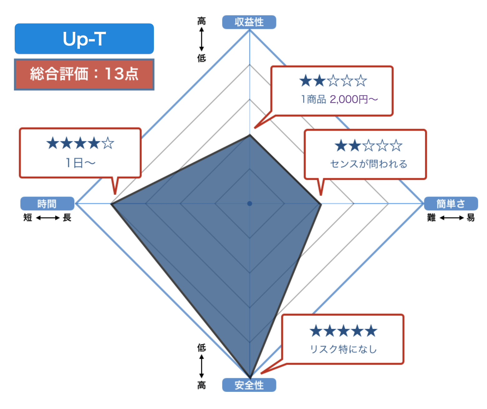 Up-Tの評価