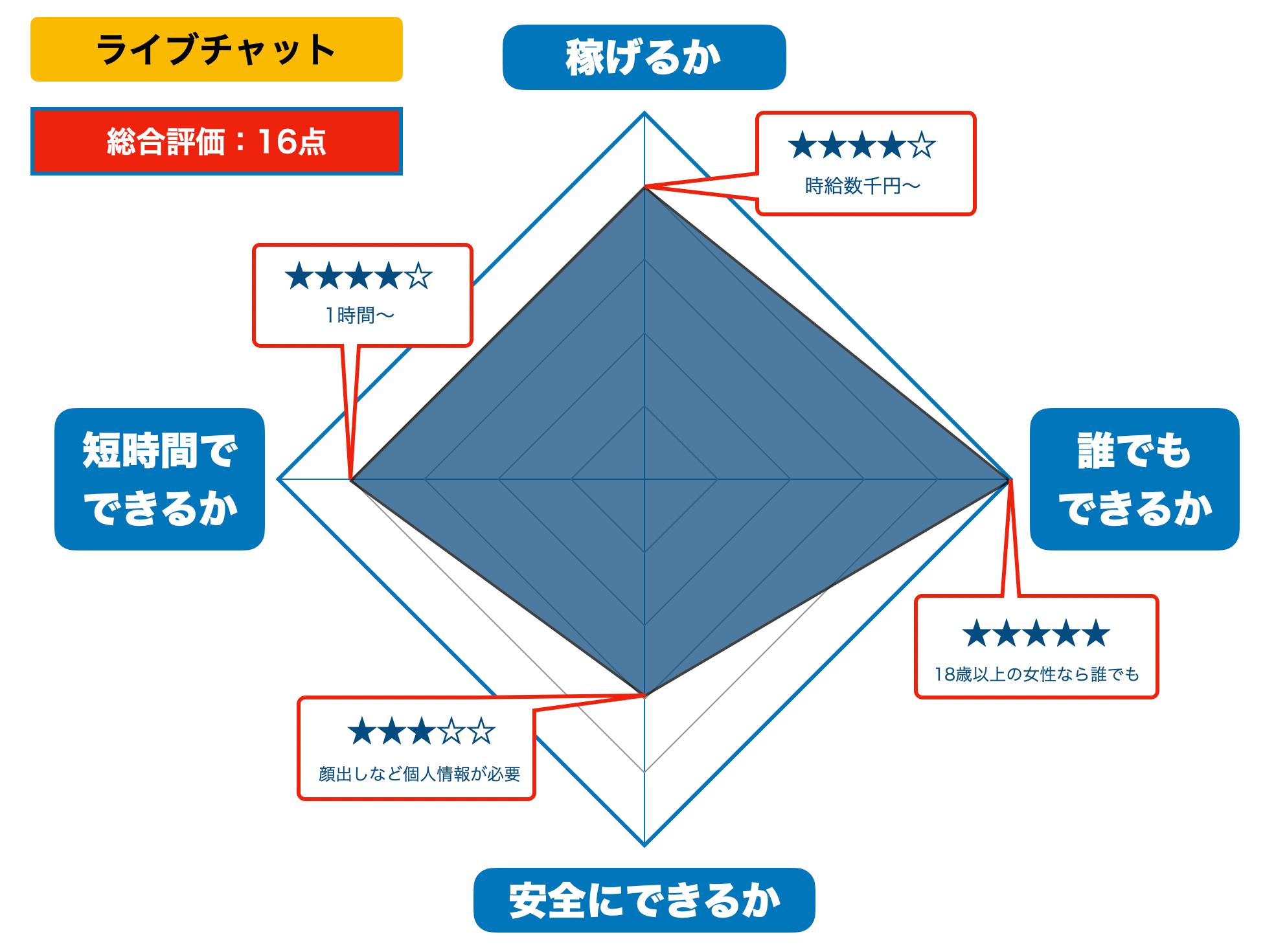 ライブチャットの評価(2021年版)