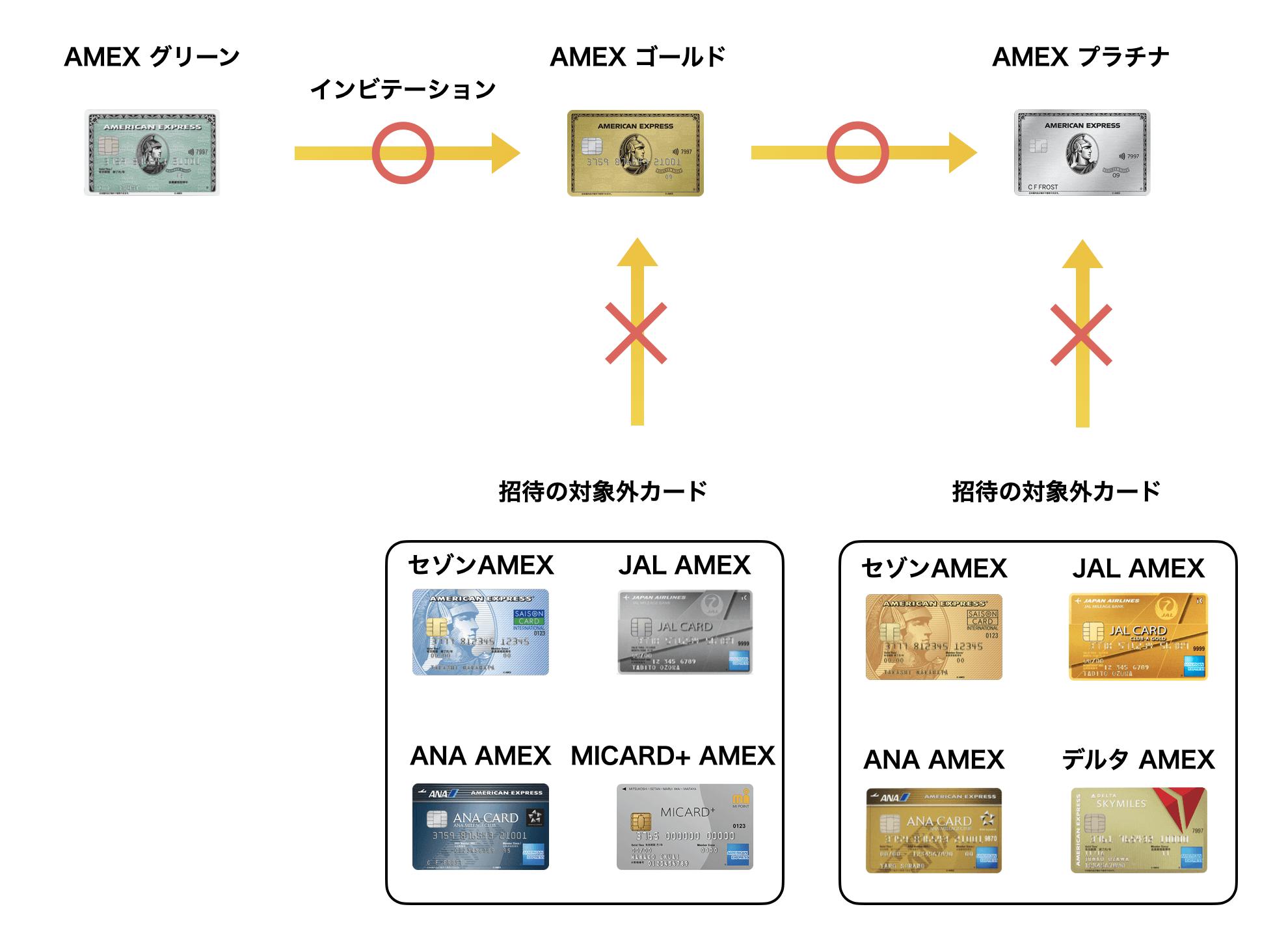 アメックスが付いたクレジットカードのインビテーションの例