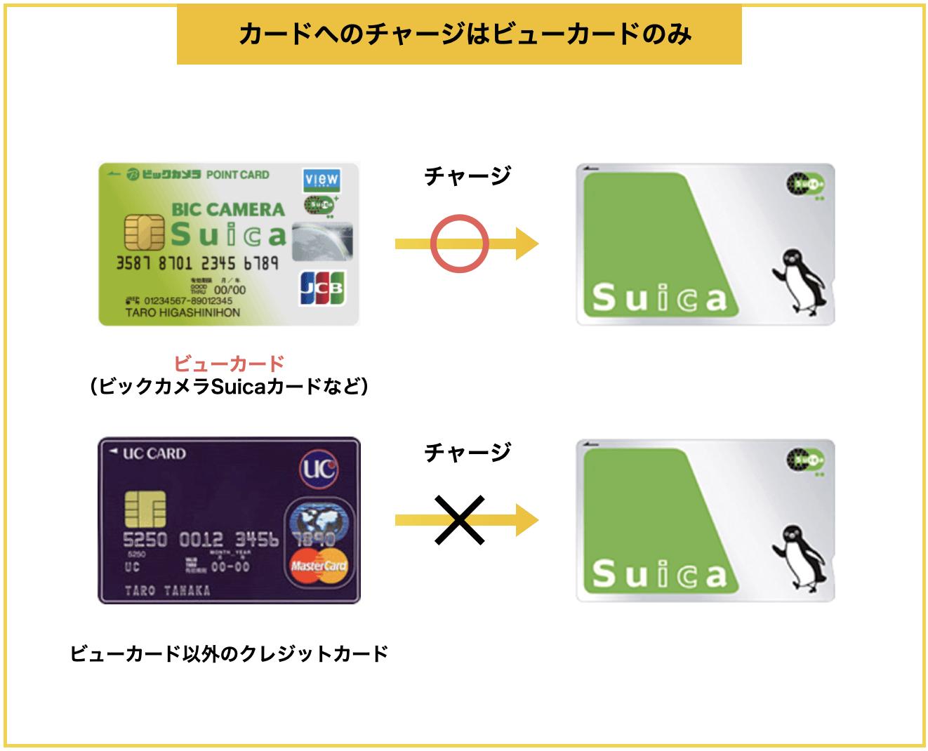 カードのSuicaへのチャージはビューカードのみ