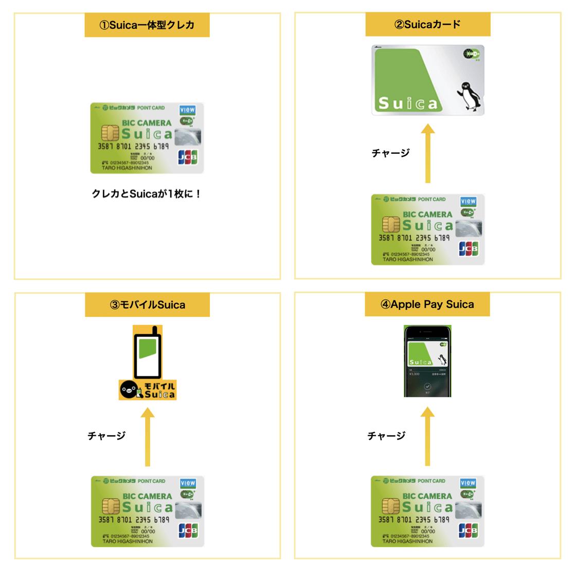 クレジットカードと結びつく4つのタイプのSuica