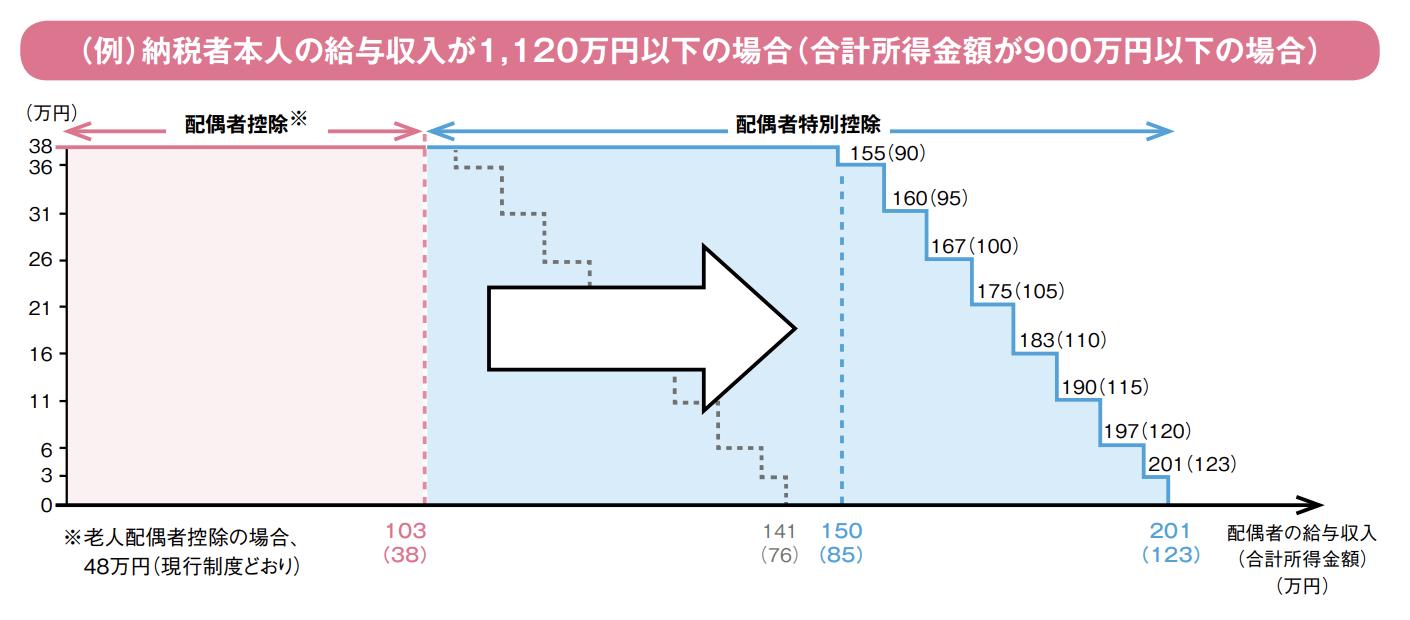 配偶者特別控除|150万円の壁