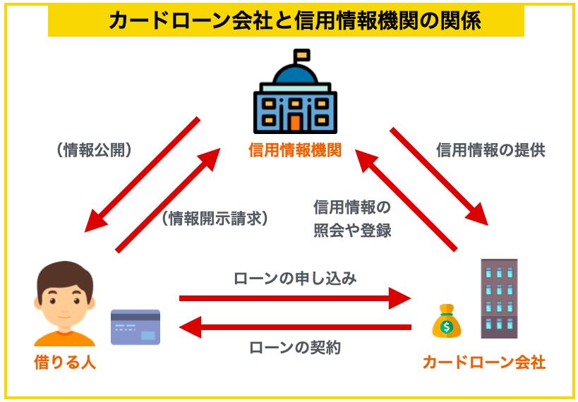 信用情報機関