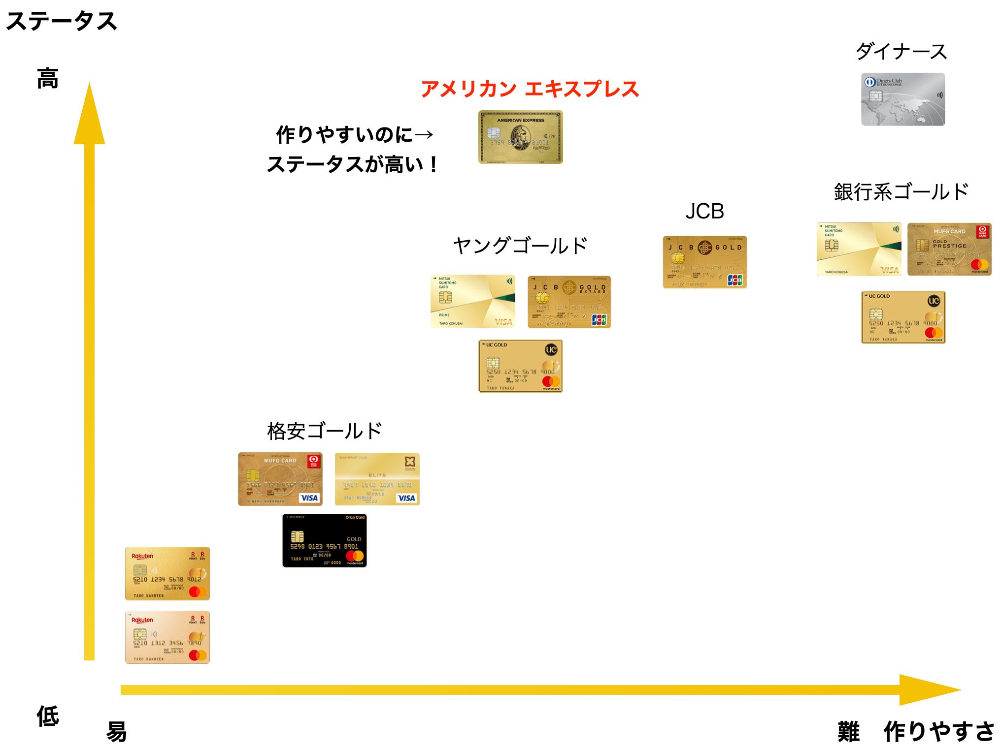 ゴールドカードのステータスを図解(2021年版)