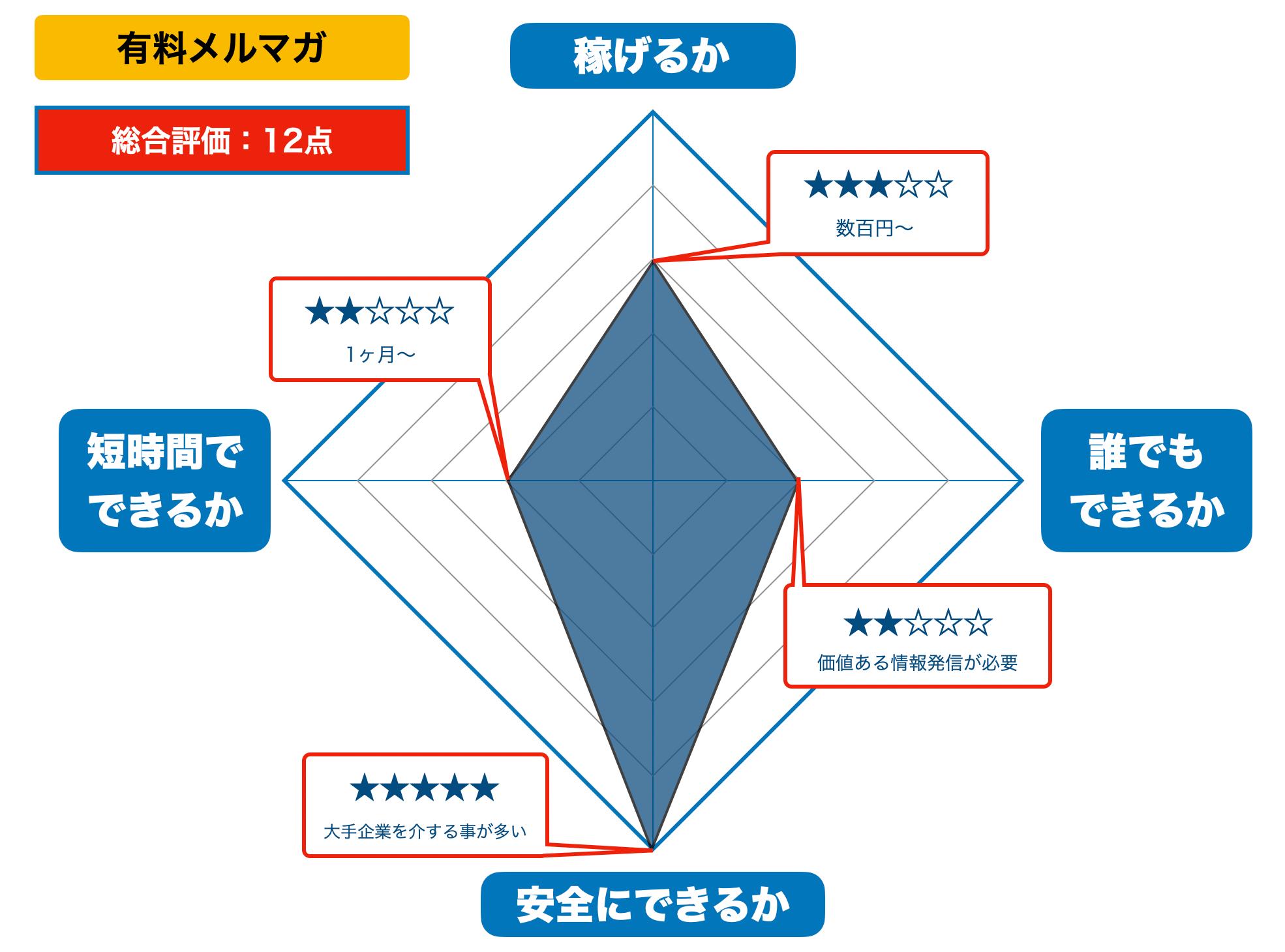有料メルマガの評価(2021年版)