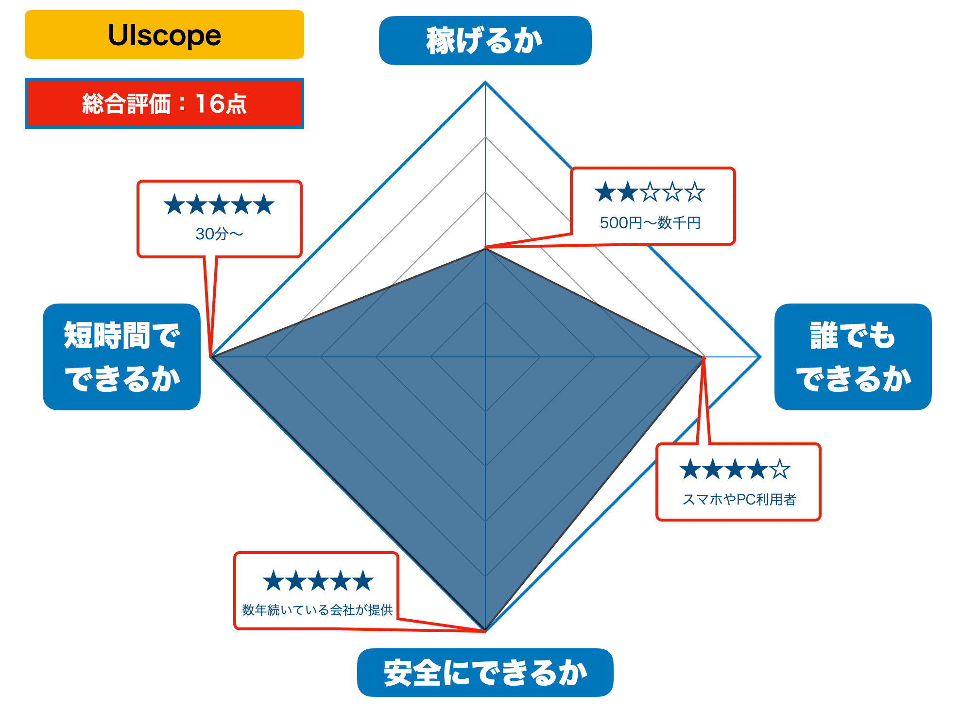 UIscopeの評価(2021年版)