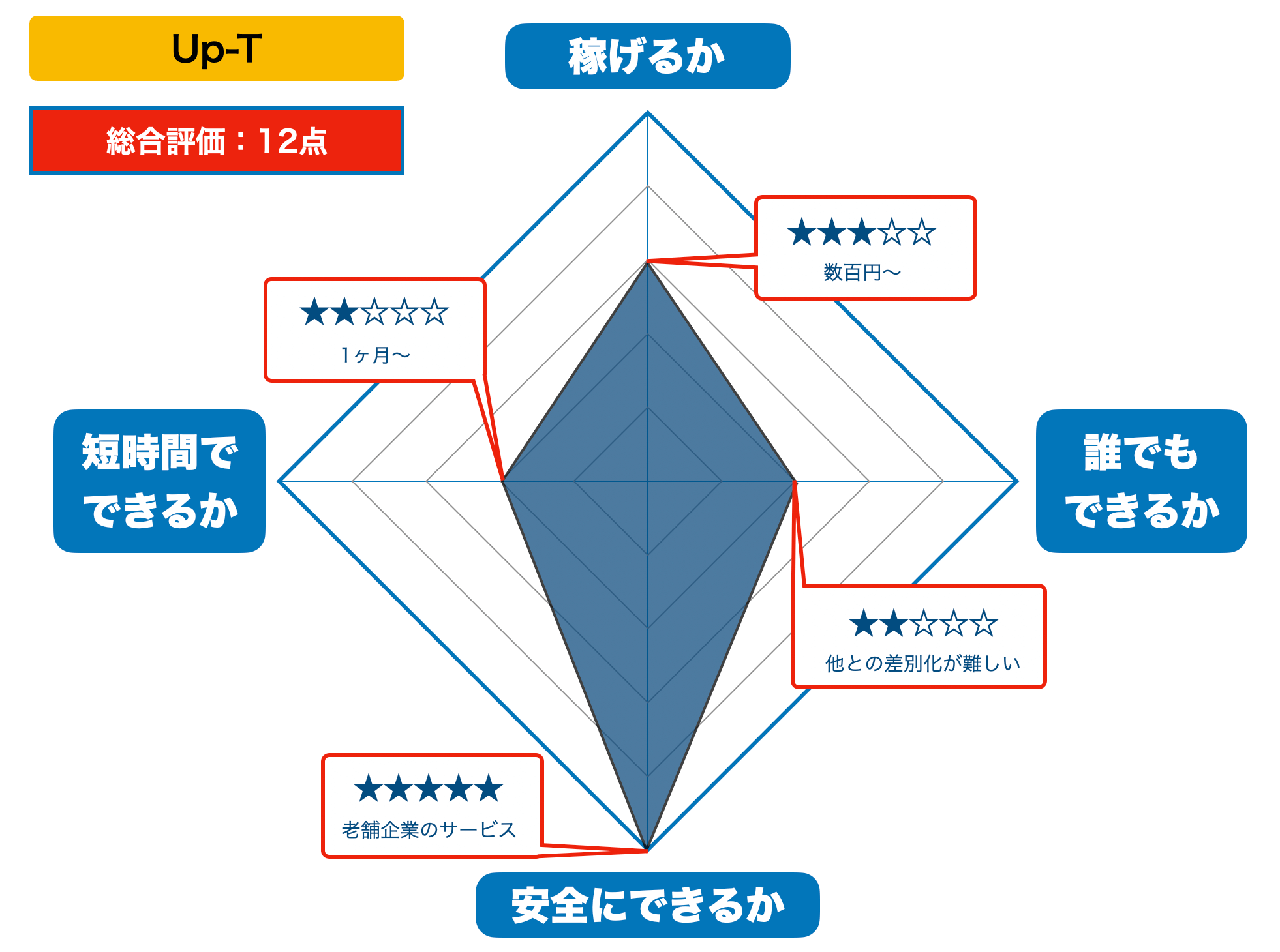 Up-Tの評価(2021年版)