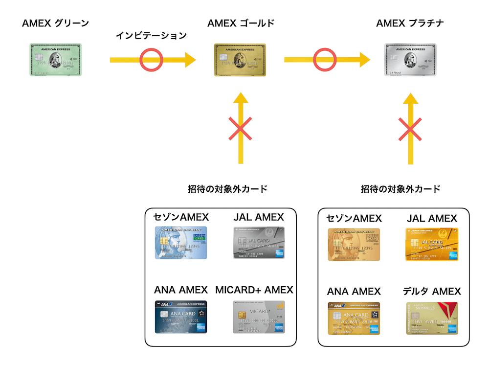 アメックスが付いたクレジットカードのインビテーションの例(2021年4月版)