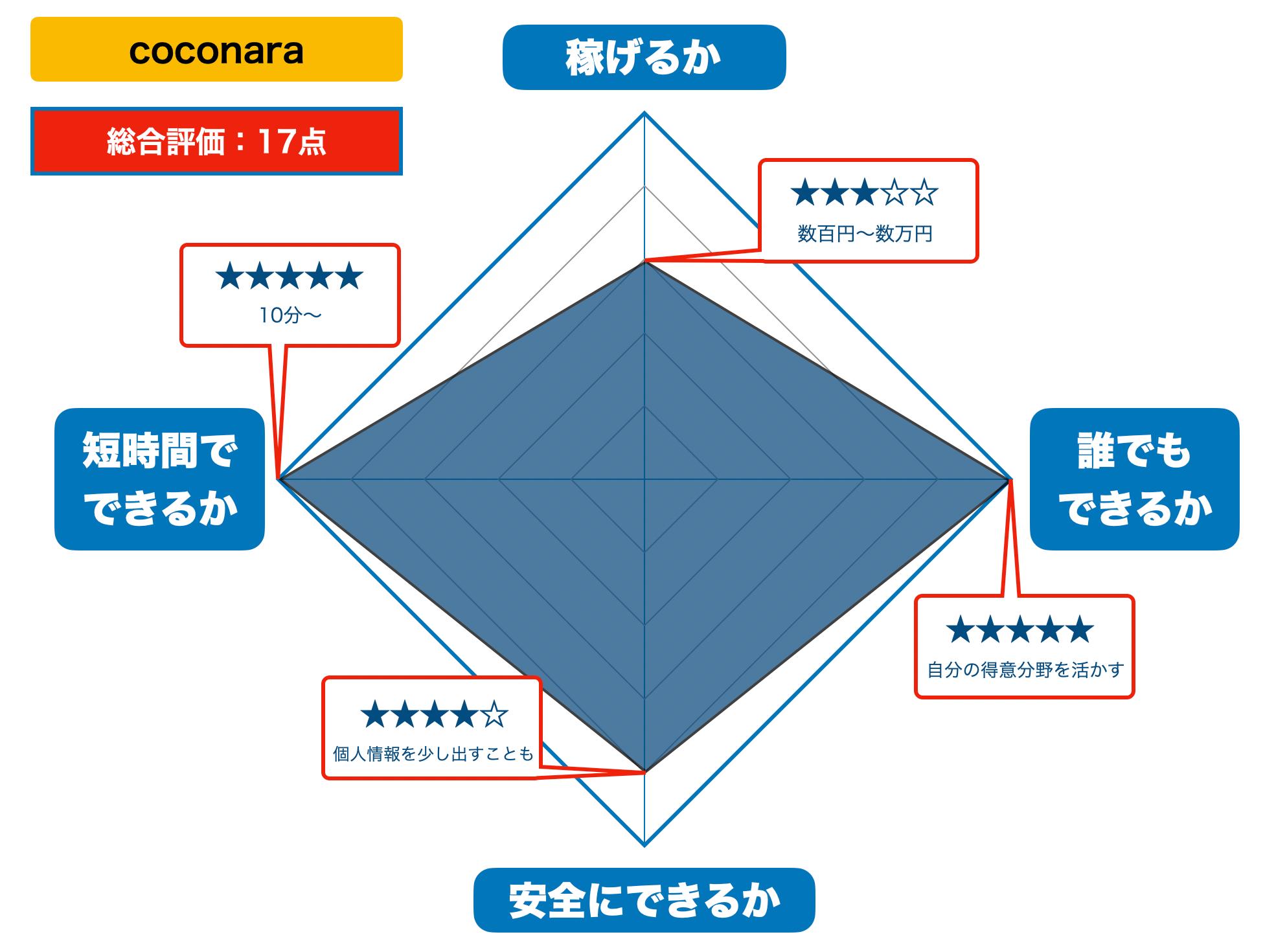 coconaraの評価(2021年版)